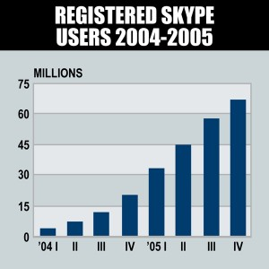 Products That Sell Themselves - Skype Growth Chart