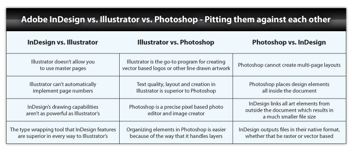 Pitting InDesign vs Illustrator vs Photoshop