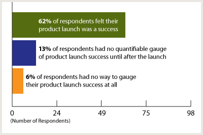 Survey: New Product Post-Launch Follow Up