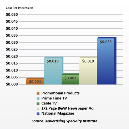 Advertising Cost Per Impression, Source: Advertising Specialty Institute