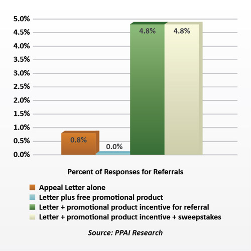 Promotional Product Responses, Source: PPAI Research