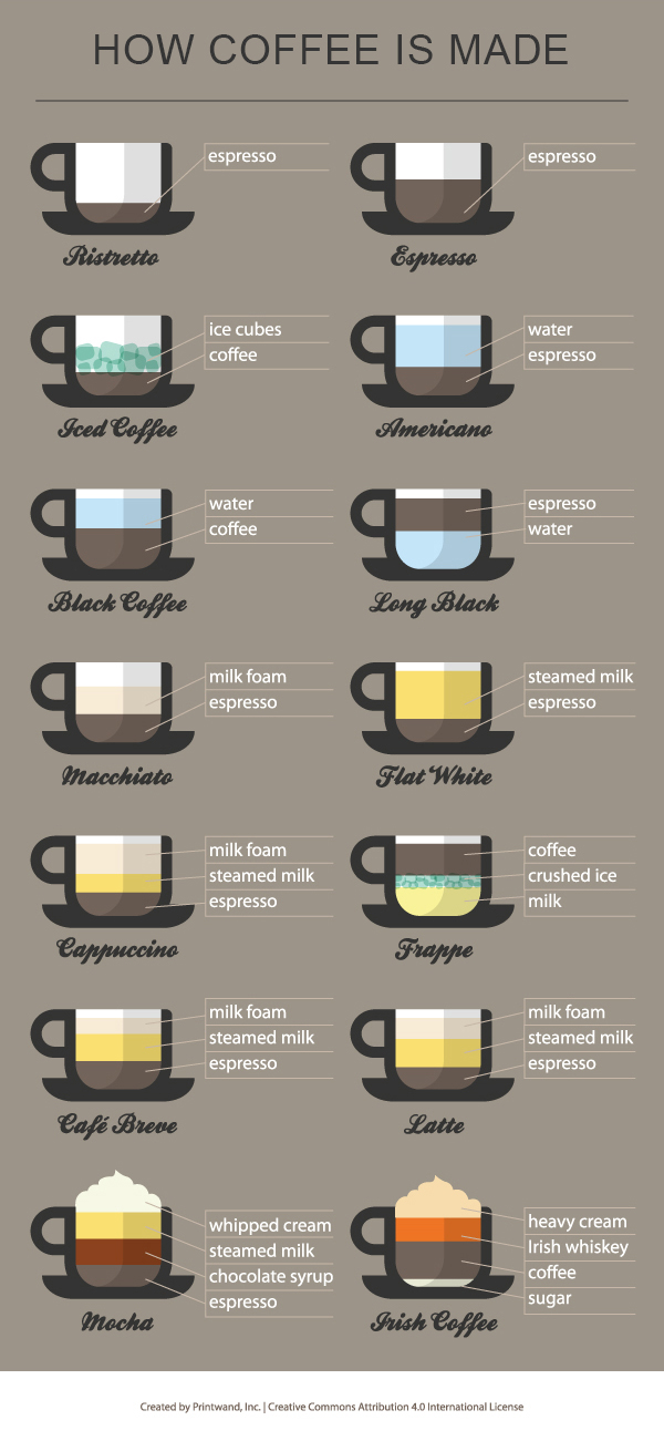 All Different Types of Coffee Drinks Explained in a Recipe Chart Infographic