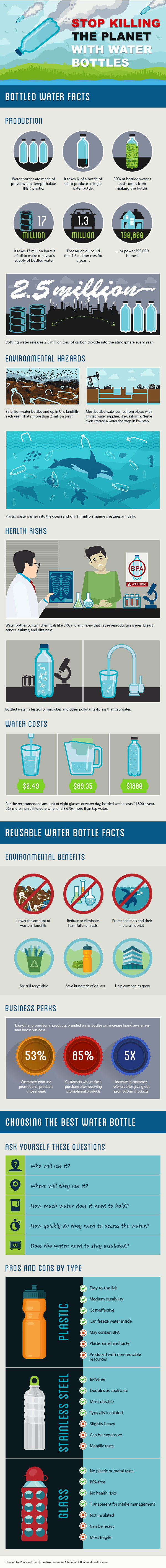 Plastic Water Bottle Pollution [Infographic]